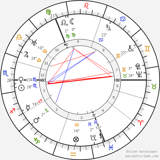 Werner Cords birth chart, biography, wikipedia 2019, 2020