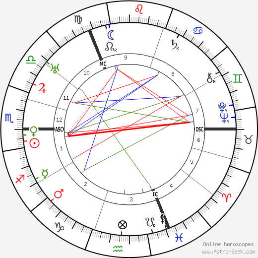 Werner Cords astro natal birth chart, Werner Cords horoscope, astrology