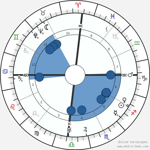 Diego Rivera wikipedia, horoscope, astrology, instagram