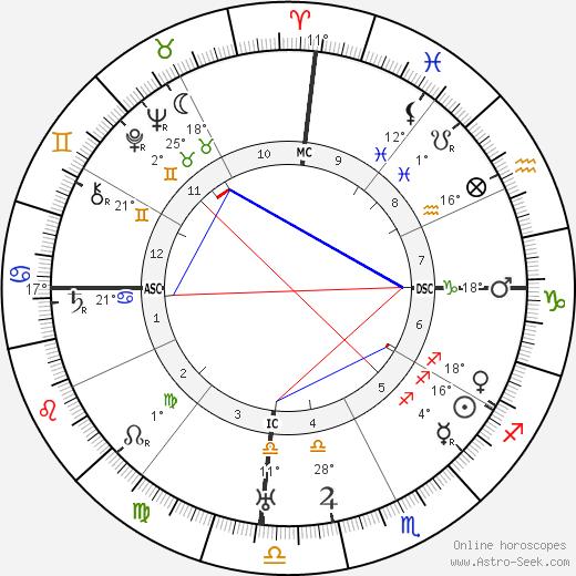 Diego Rivera birth chart, biography, wikipedia 2019, 2020