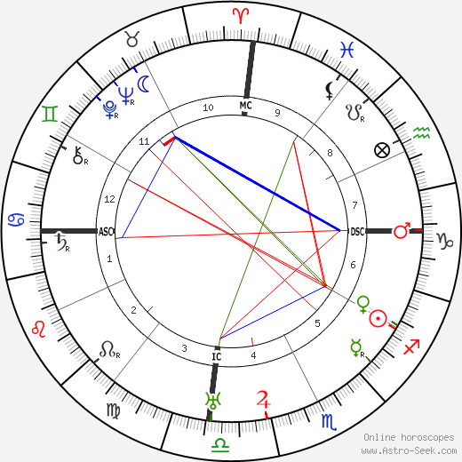 Diego Rivera astro natal birth chart, Diego Rivera horoscope, astrology