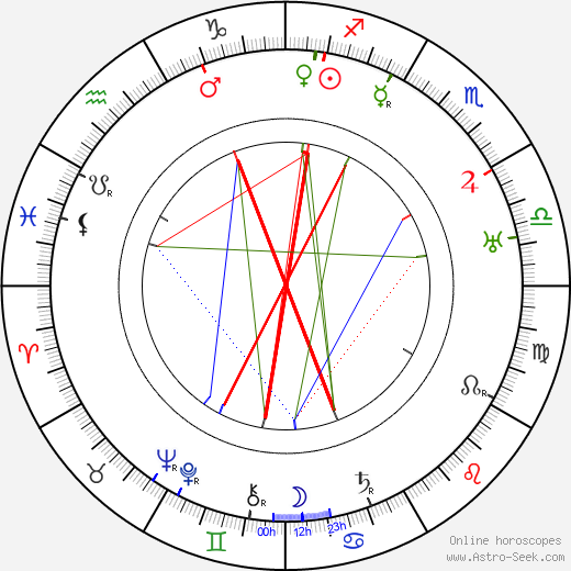 Gennaro Righelli astro natal birth chart, Gennaro Righelli horoscope, astrology