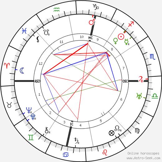 Гуидо Бриньоне Guido Brignone день рождения гороскоп, Guido Brignone Натальная карта онлайн