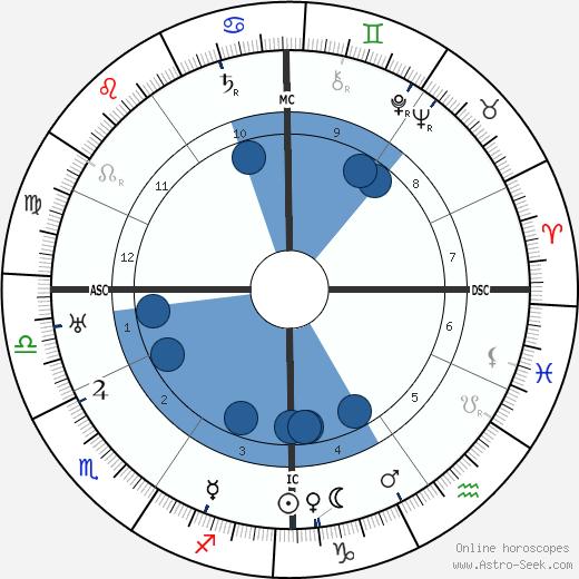 Gyula Gombos wikipedia, horoscope, astrology, instagram