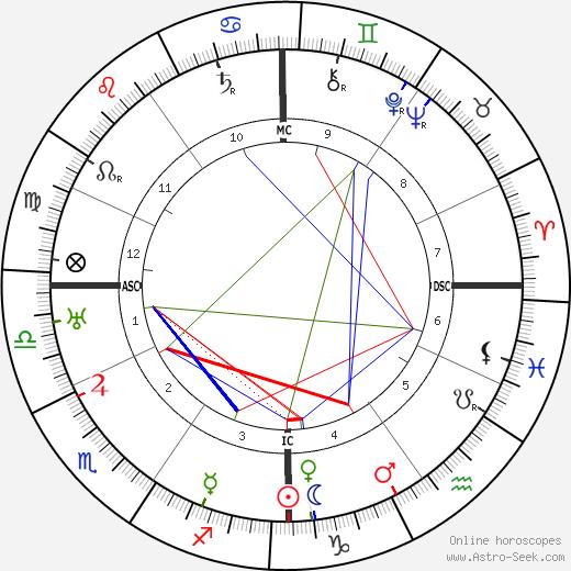 Gyula Gombos tema natale, oroscopo, Gyula Gombos oroscopi gratuiti, astrologia