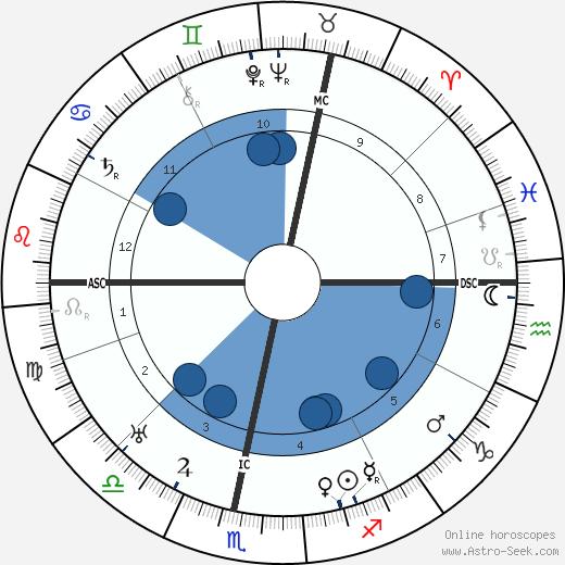 Pierre Kemp wikipedia, horoscope, astrology, instagram