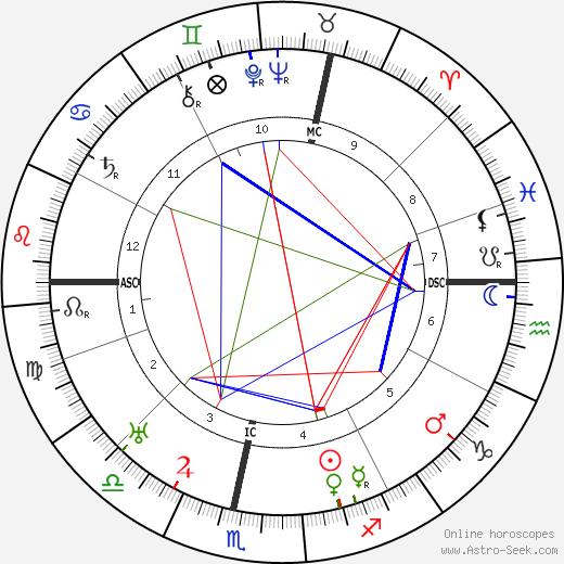 Pierre Kemp день рождения гороскоп, Pierre Kemp Натальная карта онлайн