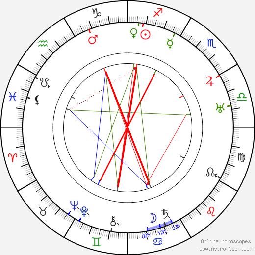 Reinhold Schünzel astro natal birth chart, Reinhold Schünzel horoscope, astrology