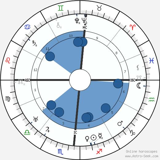 Rex Stout wikipedia, horoscope, astrology, instagram