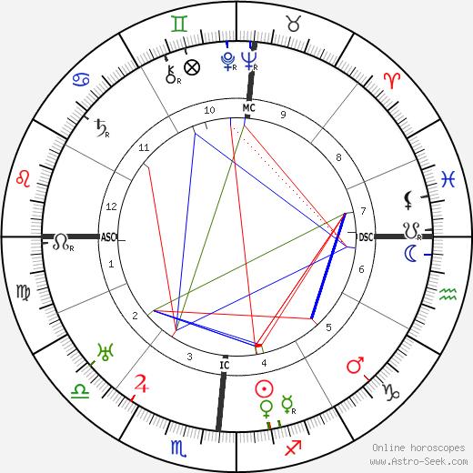 Рекс Стаут Rex Stout день рождения гороскоп, Rex Stout Натальная карта онлайн