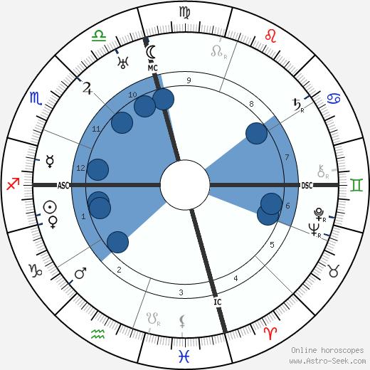 Ty Cobb wikipedia, horoscope, astrology, instagram