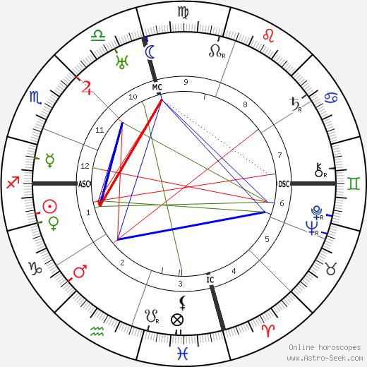 Ty Cobb tema natale, oroscopo, Ty Cobb oroscopi gratuiti, astrologia
