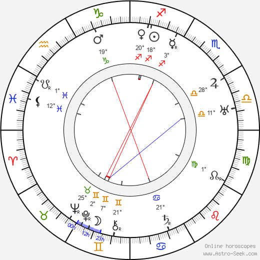 Victor McLaglen birth chart, biography, wikipedia 2018, 2019