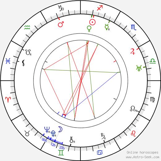 Victor McLaglen astro natal birth chart, Victor McLaglen horoscope, astrology
