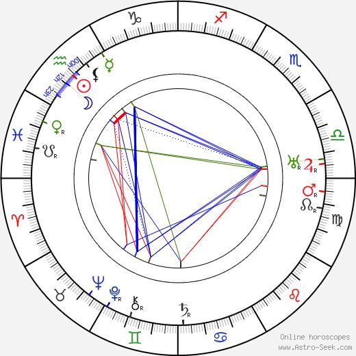 Armand Guerra tema natale, oroscopo, Armand Guerra oroscopi gratuiti, astrologia