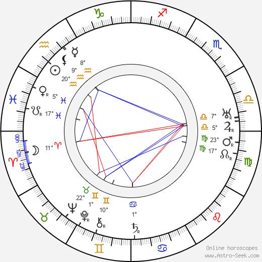 Charles Ruggles birth chart, biography, wikipedia 2020, 2021
