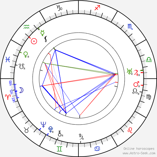 Charles Ruggles astro natal birth chart, Charles Ruggles horoscope, astrology