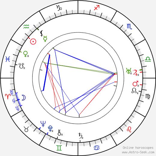 Edwin Maxwell birth chart, Edwin Maxwell astro natal horoscope, astrology