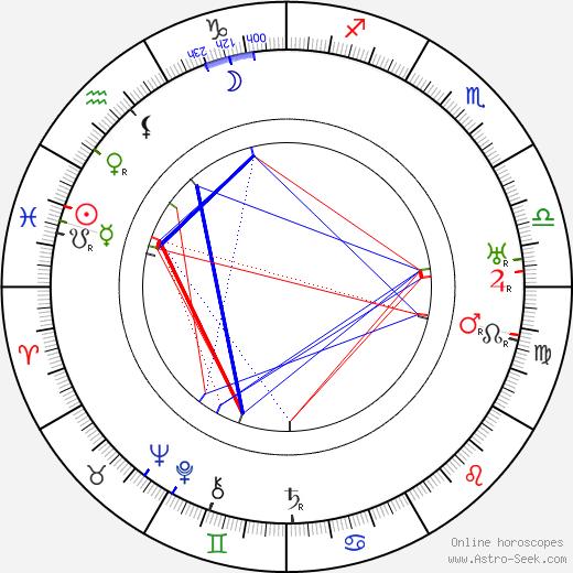 Georgia Stark birth chart, Georgia Stark astro natal horoscope, astrology