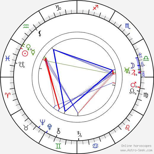Harry Archer birth chart, Harry Archer astro natal horoscope, astrology