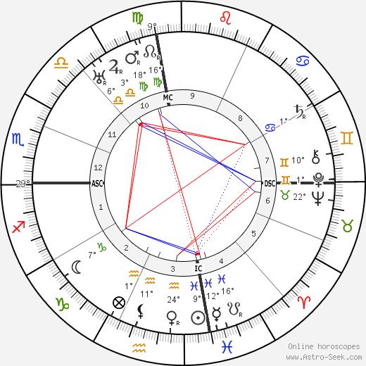Hugo Black birth chart, biography, wikipedia 2019, 2020