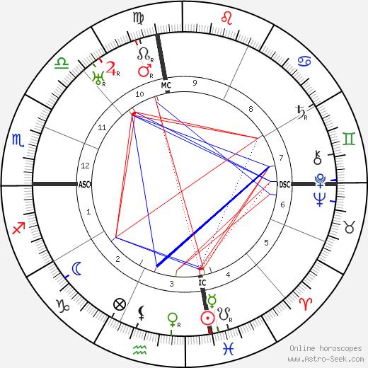 Hugo Black birth chart, Hugo Black astro natal horoscope, astrology