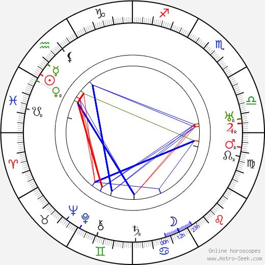 Jan Bor tema natale, oroscopo, Jan Bor oroscopi gratuiti, astrologia