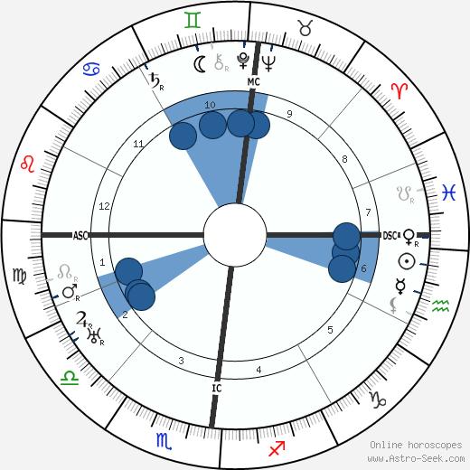 Karl Bickel wikipedia, horoscope, astrology, instagram