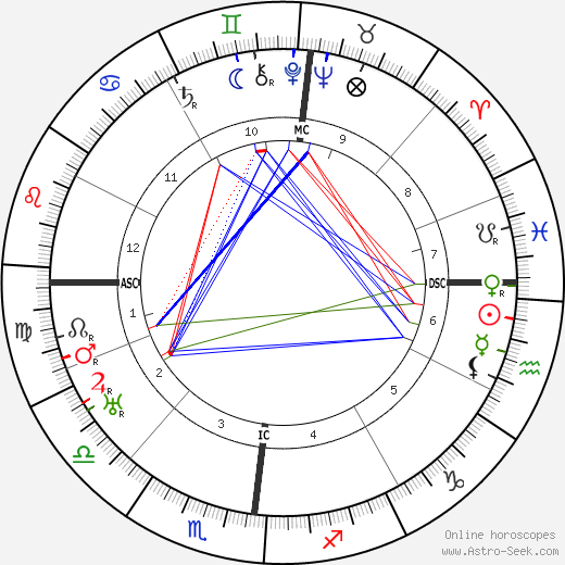 Karl Bickel astro natal birth chart, Karl Bickel horoscope, astrology
