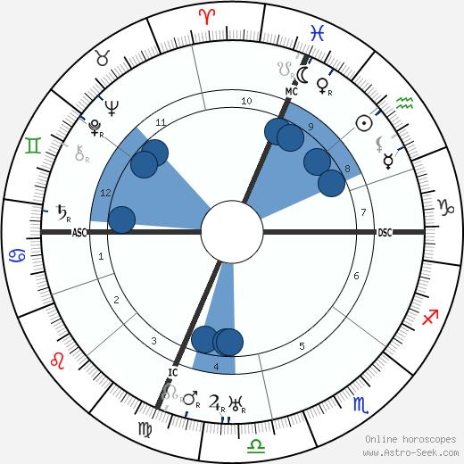 Sergio Corazzini wikipedia, horoscope, astrology, instagram