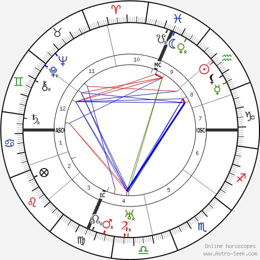 Sergio Corazzini день рождения гороскоп, Sergio Corazzini Натальная карта онлайн