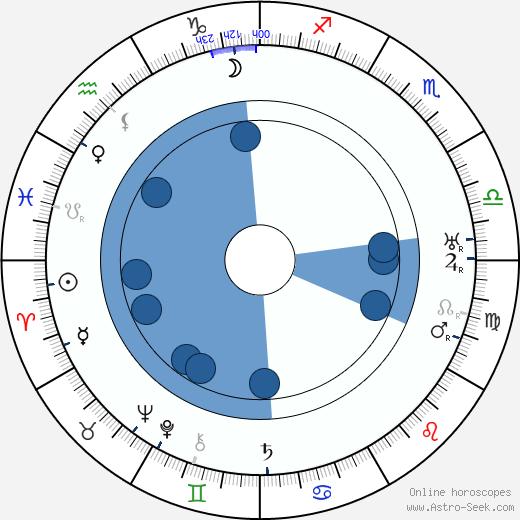 Clemens Holzmeister wikipedia, horoscope, astrology, instagram