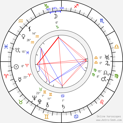 Clemens Holzmeister birth chart, biography, wikipedia 2020, 2021