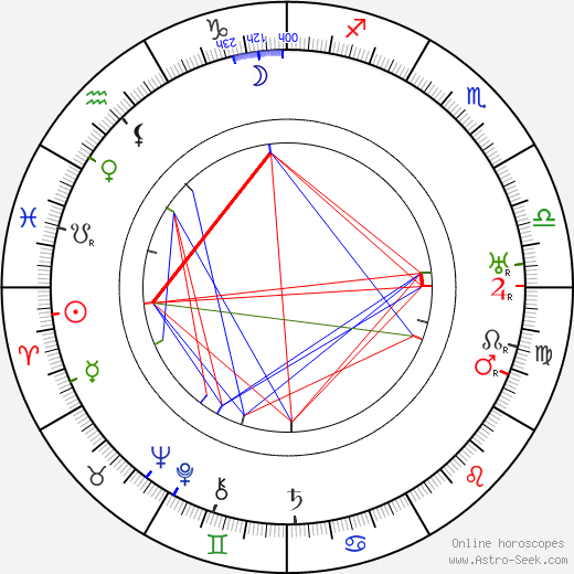 Clemens Holzmeister birth chart, Clemens Holzmeister astro natal horoscope, astrology