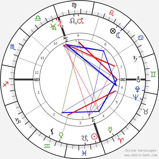 Эдвард Эверетт Хортон Edward Everett Horton день рождения гороскоп, Edward Everett Horton Натальная карта онлайн