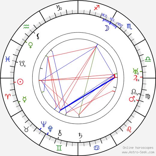 Edward Weston birth chart, Edward Weston astro natal horoscope, astrology