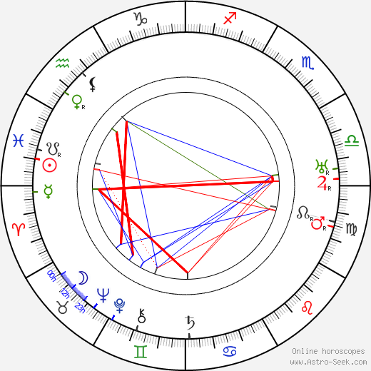 Eugen Klöpfer astro natal birth chart, Eugen Klöpfer horoscope, astrology