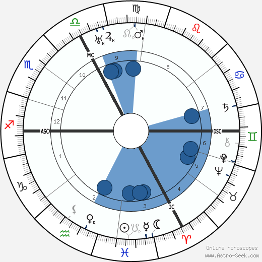 François d'Astier de La Vigerie wikipedia, horoscope, astrology, instagram