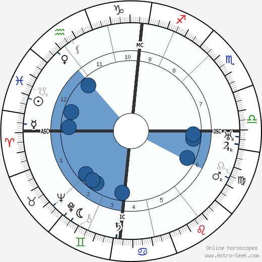 Geoffrey Hodson wikipedia, horoscope, astrology, instagram