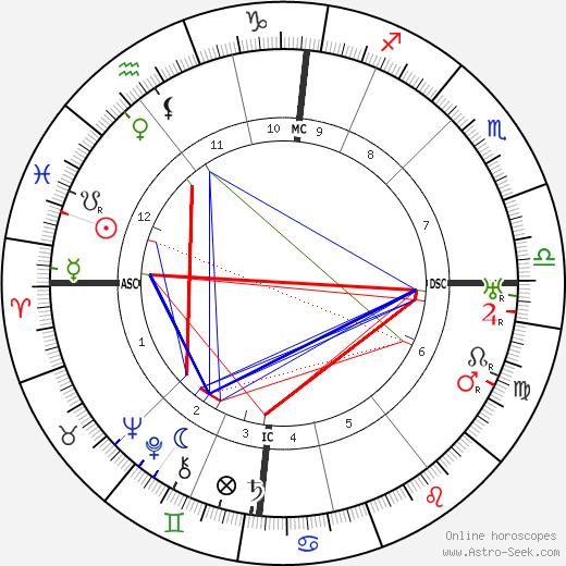 Geoffrey Hodson tema natale, oroscopo, Geoffrey Hodson oroscopi gratuiti, astrologia