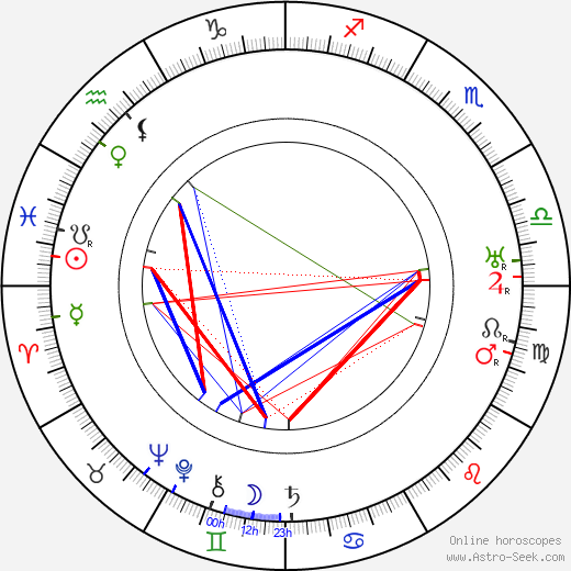 Hans Herbert Ulrich birth chart, Hans Herbert Ulrich astro natal horoscope, astrology