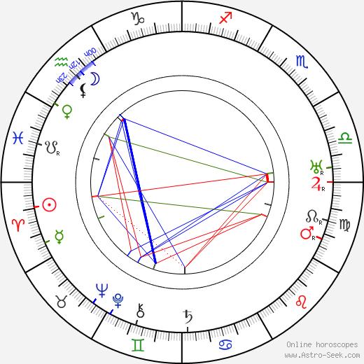 Henry Lehrman birth chart, Henry Lehrman astro natal horoscope, astrology