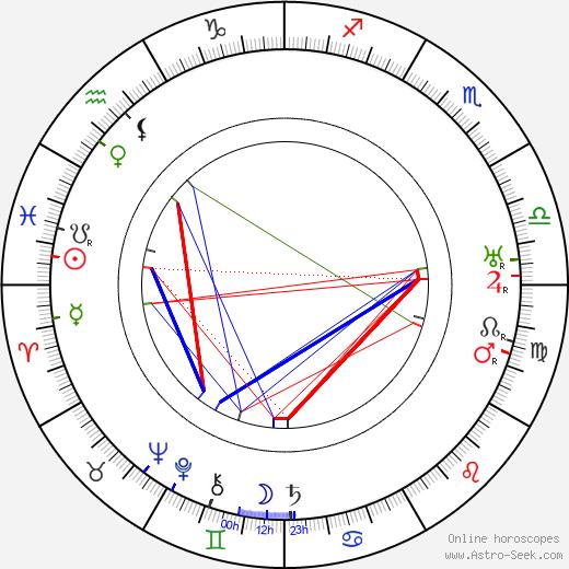 Henry Roquemore tema natale, oroscopo, Henry Roquemore oroscopi gratuiti, astrologia