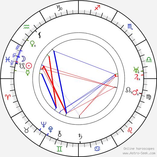 Léon Mathot birth chart, Léon Mathot astro natal horoscope, astrology