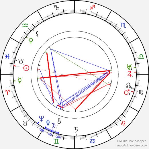 Leopoldine Konstantin birth chart, Leopoldine Konstantin astro natal horoscope, astrology