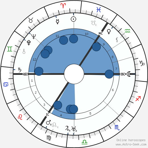 Ludwig Mies van Der Rohe horoscope, astrology, sign, zodiac, date of birth, instagram