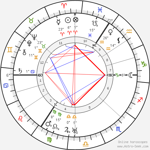Ludwig Mies van Der Rohe birth chart, biography, wikipedia 2019, 2020