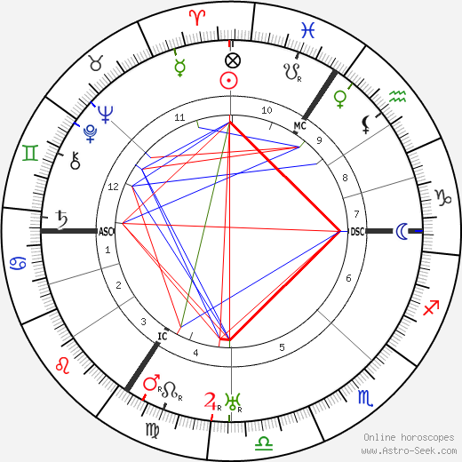 Ludwig Mies van Der Rohe birth chart, Ludwig Mies van Der Rohe astro natal horoscope, astrology