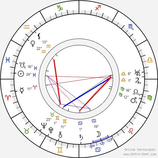 Miloš Šubrt birth chart, biography, wikipedia 2019, 2020
