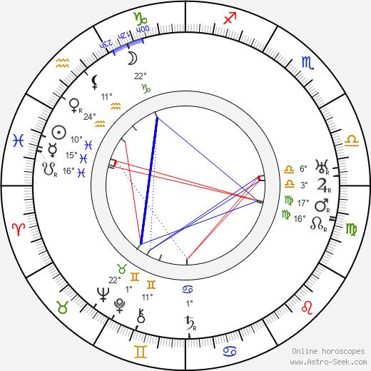 Oskar Kokoschka birth chart, biography, wikipedia 2019, 2020